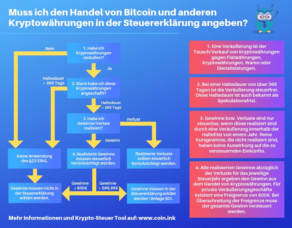 Kryptowährungen wie Bitcoin in der Steuererklärung